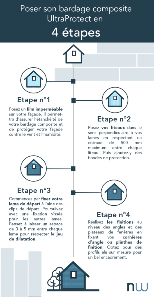 infographie 4 étapes pour poser son bardage composite ultraprotect