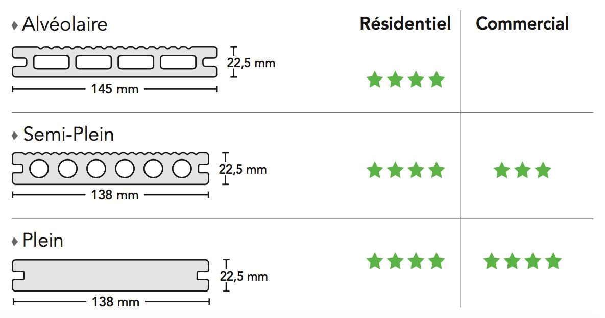 profils de lame composite terrasse